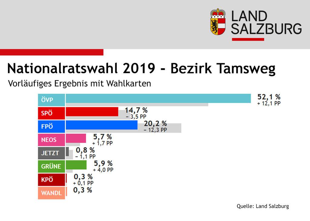 Das Ergebnis für den Lungau bei der Nationalratswahl 2019 (mit Wahlkarten).