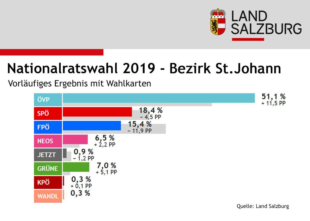 Infografik Nationalratswahl: Ergebnisse Bezirk St. Johann