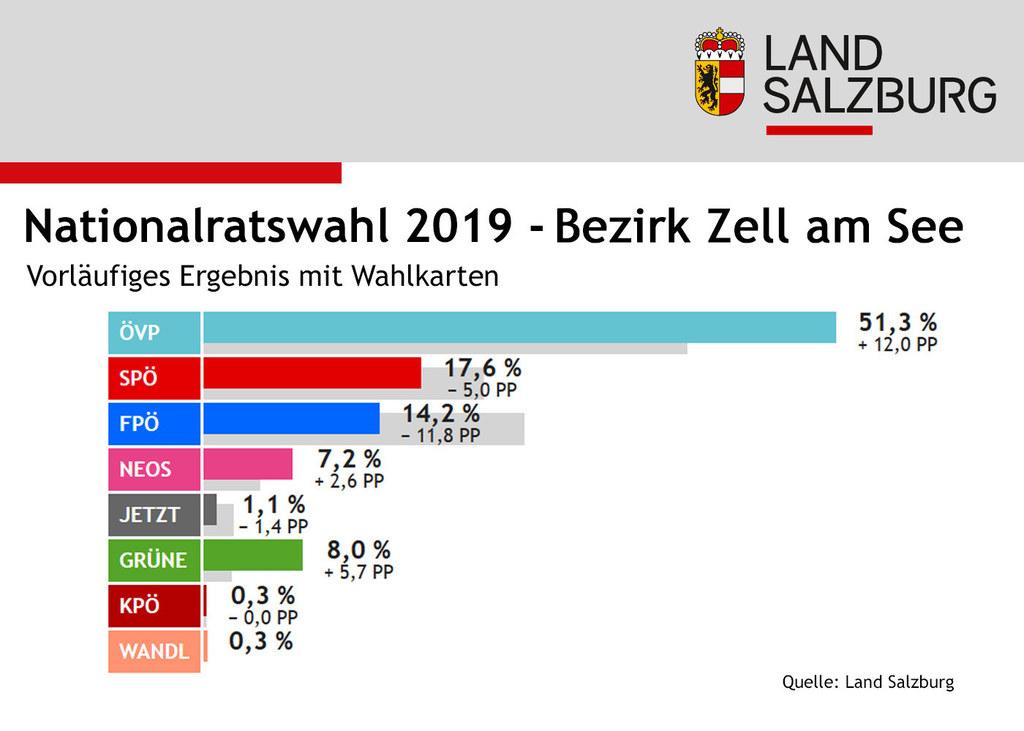 Infografik Nationalratswahl: Ergebnisse Bezirk Zell am See