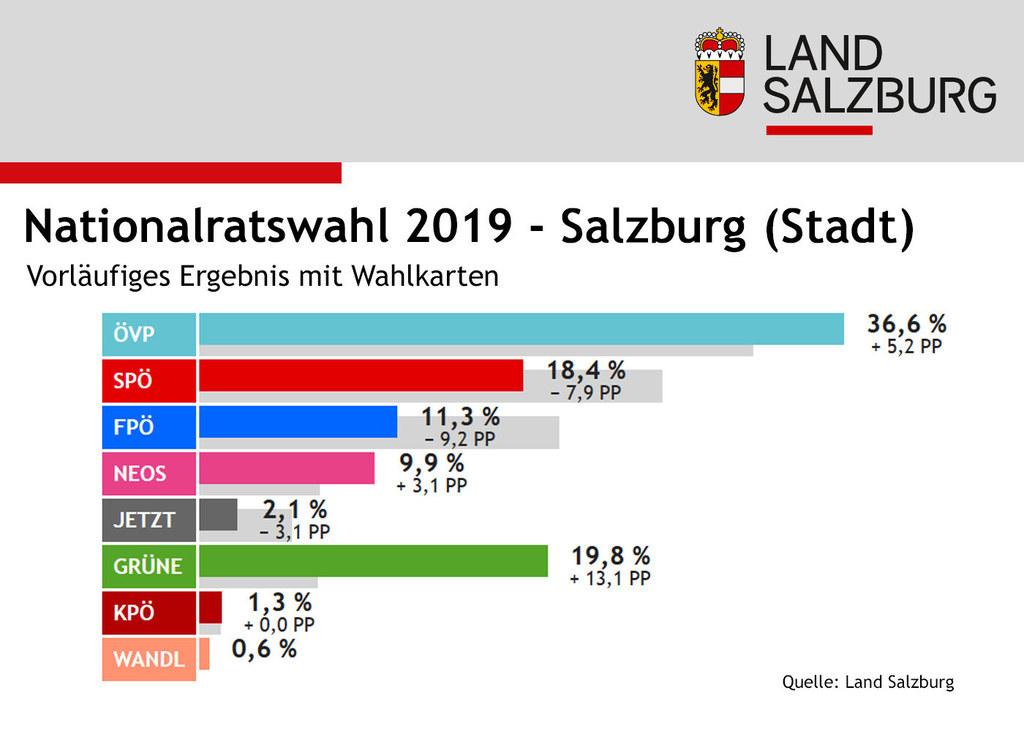 Infografik Nationalratswahl: Ergebnisse Bezirk Salzburg Stadt