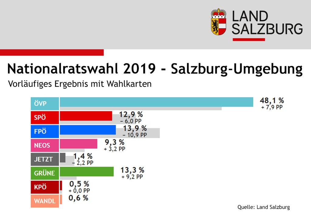 Infografik Nationalratswahl: Ergebnisse Bezirk Salzburg-Umgebung