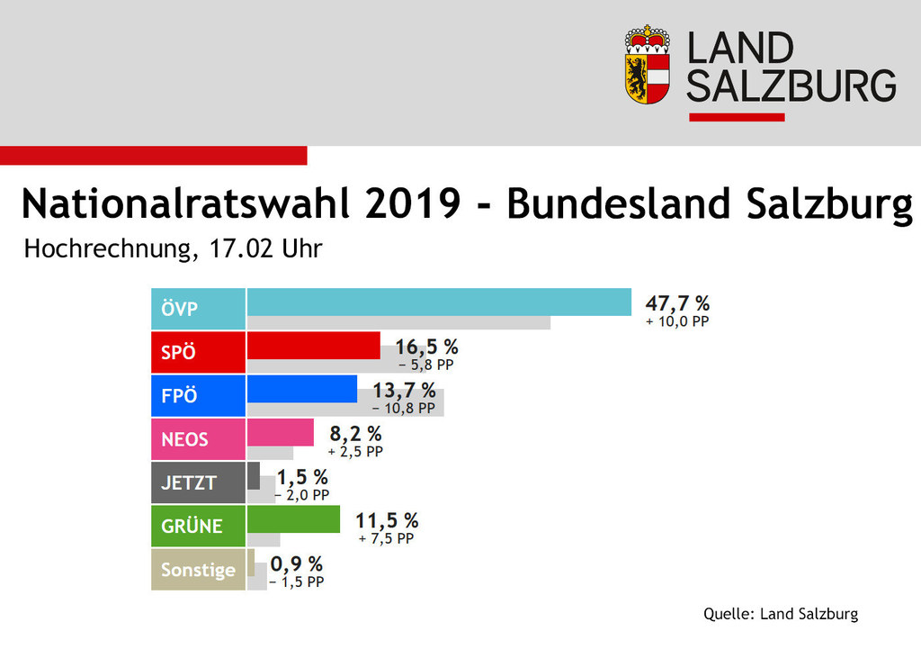 Erste Hochrechnung für das Bundesland Salzburg.