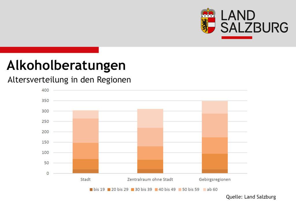Im Vorjahr fanden 350 Alkoholberatungen in den Gerbirgsregionen statt, mehr als in der Landeshauptstadt.