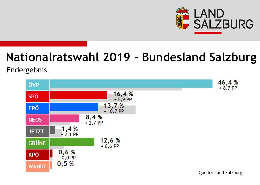 Das offizielle Endergebnis für Salzburg bei der Nationalratswahl 2019 steht fest.