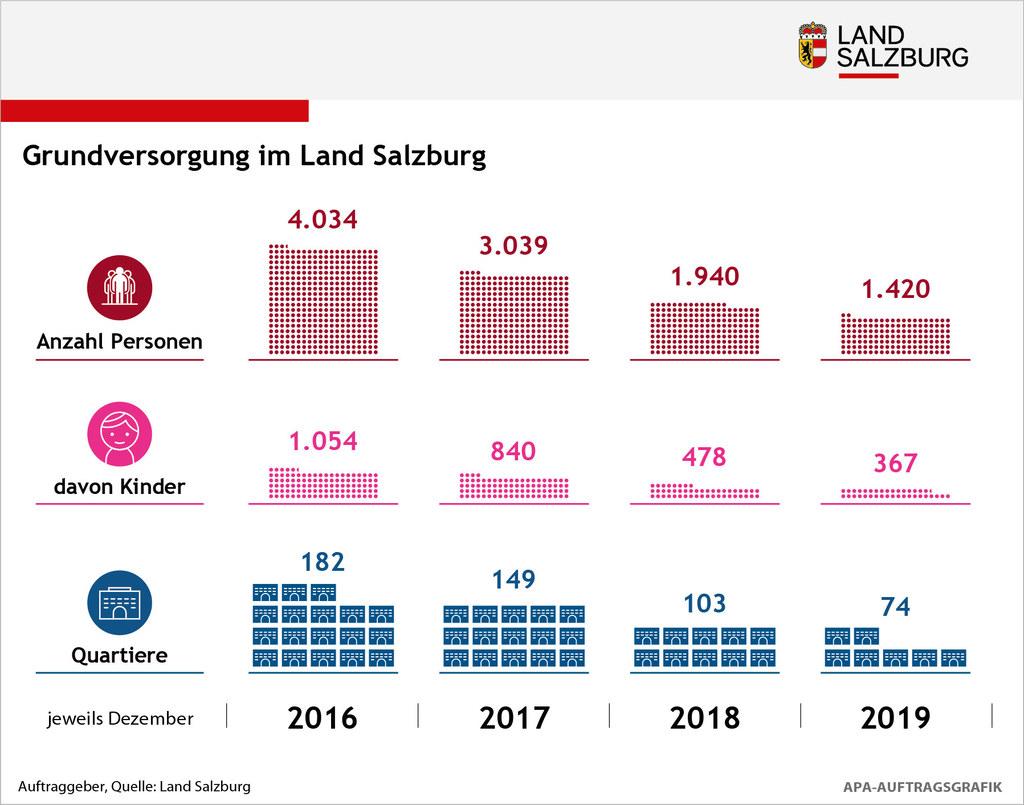 Grundversorgung im Land Salzburg