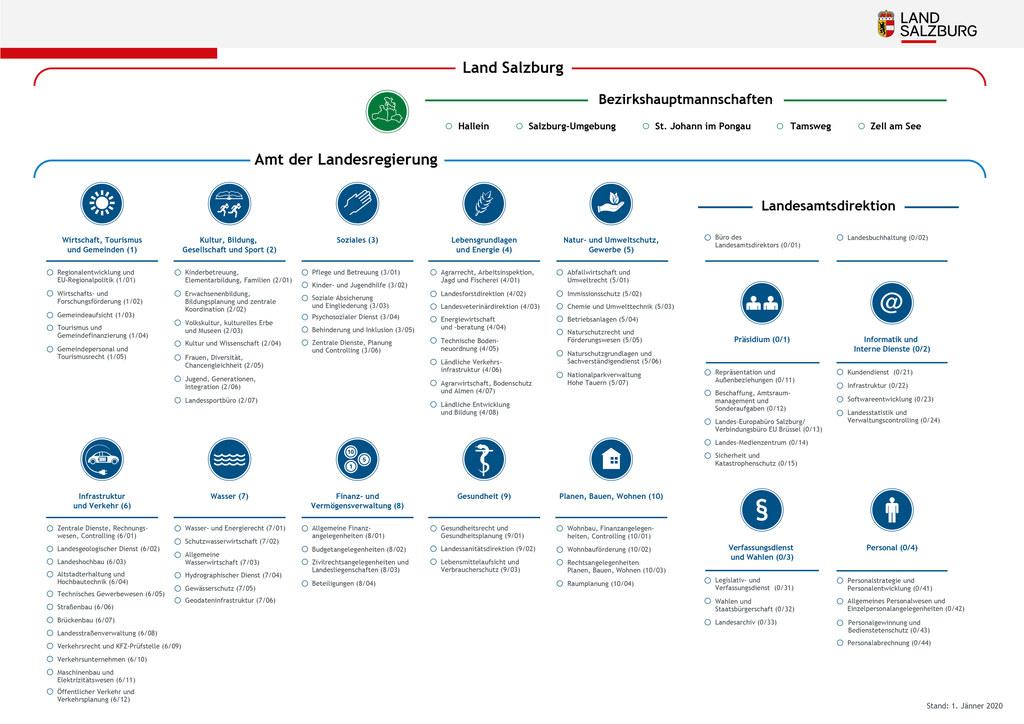 Organigramm mit Referaten
