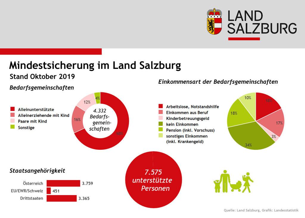 Im Oktober des Vorjahrs bezogen in Salzburg 7.575 Personen Mindestsicherung.