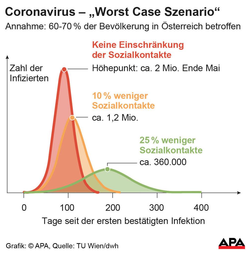 Corona: Worst-Case-Szenario