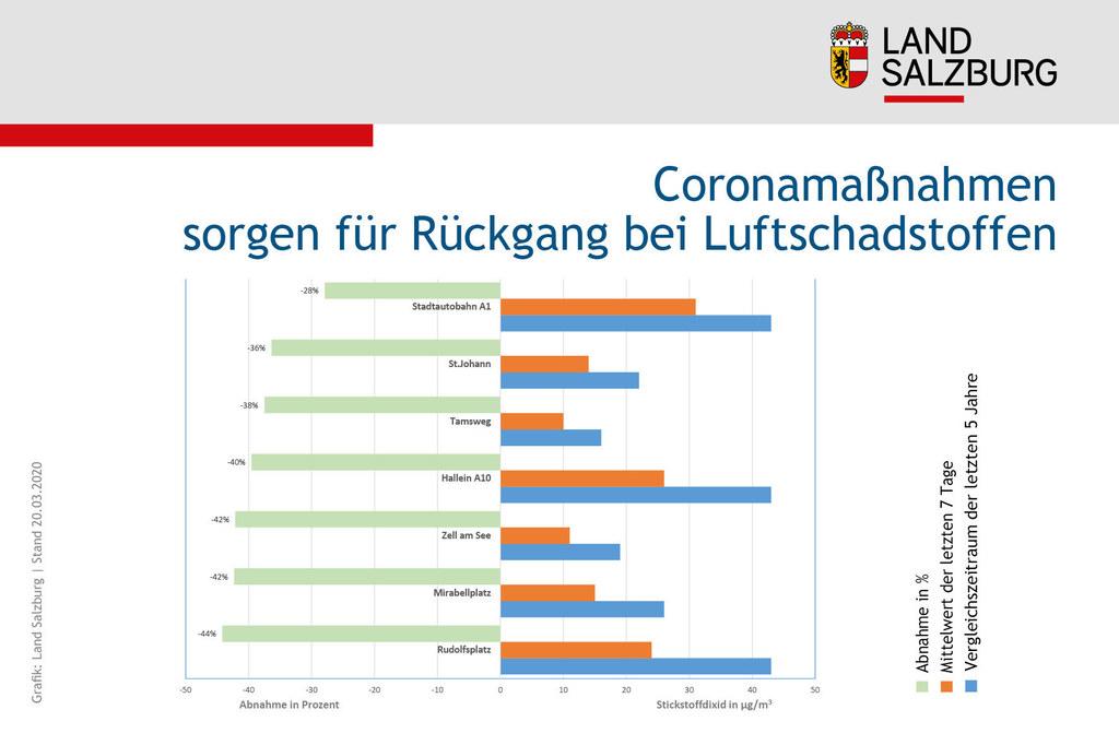 Durch die Corona-Maßnahmen sind die Luftschadstoffe deutlich zurückgegangen.