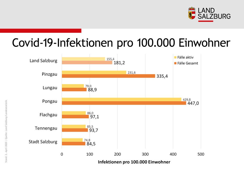Covid-19-Infektionen pro 100.000 Einwohner