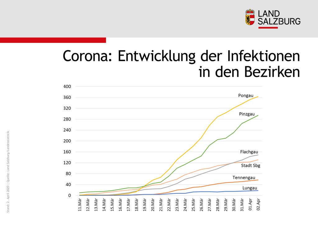 Corona: Entwicklung der Infektionen in den Bezirken