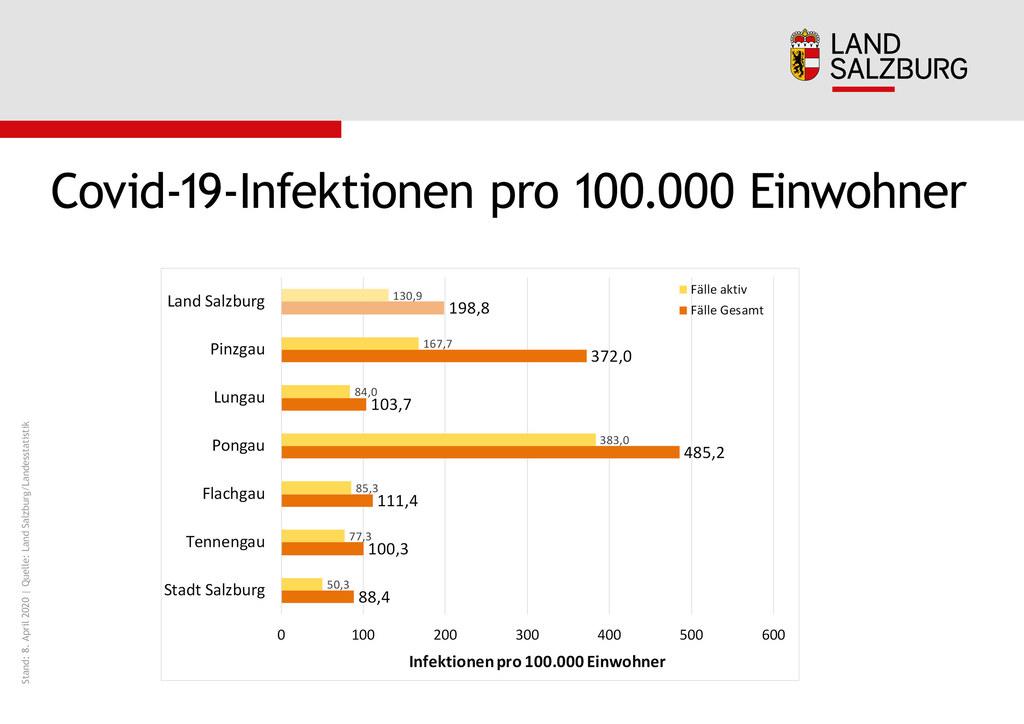 Die Zahlen der Covid-19-Infektionen pro 100.000 Einwohner ermöglichen einen Bezirksvergleich.