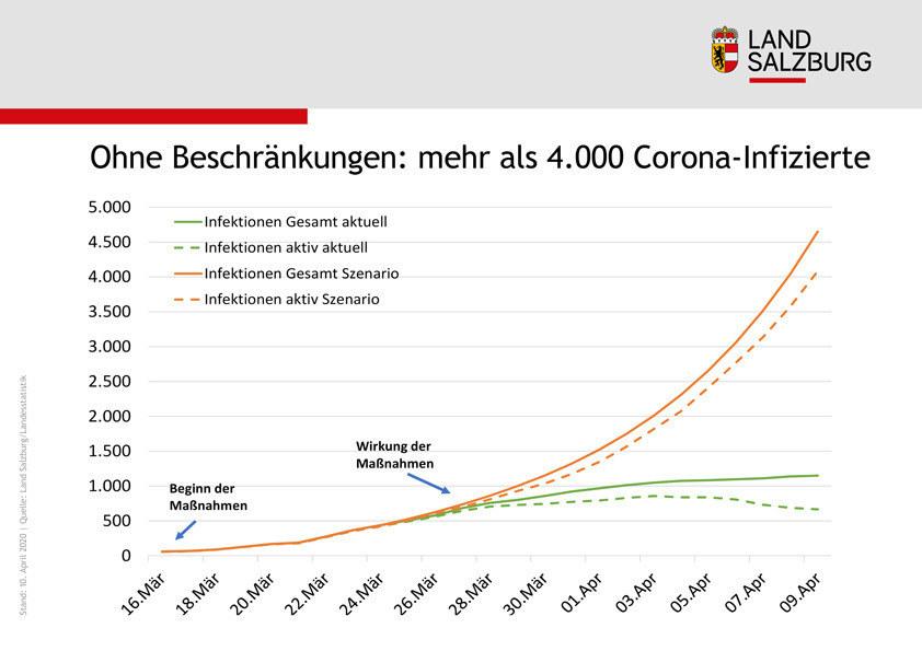 Ohne Beschränkungen wären die Infektionen auf fast das Vierfache des tatsächlichen Standes angestiegen.