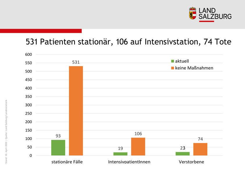 Die  Simulation der Landesstatistik zeigt, dass es ohne Umsetzung der Maßnahmen mehr Tote, stationäre Aufenthalte und Intensivpatienten geben würde.