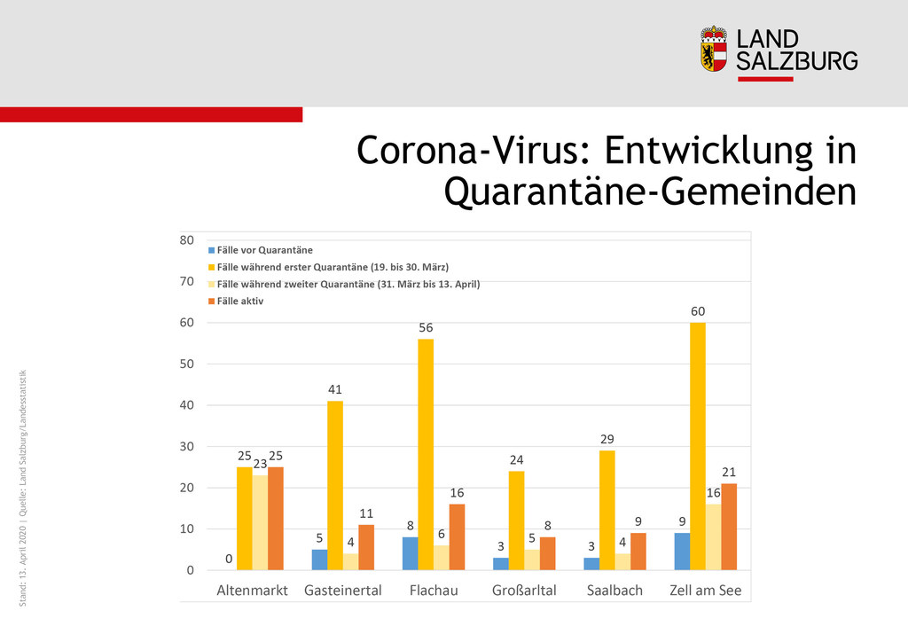 Die Quarantäne-Maßnahmen in den neun Pinzgauer und Pongauer Gemeinden haben Wirkung gezeigt, das geht auch aus der Grafik der Landesstatistik hervor.