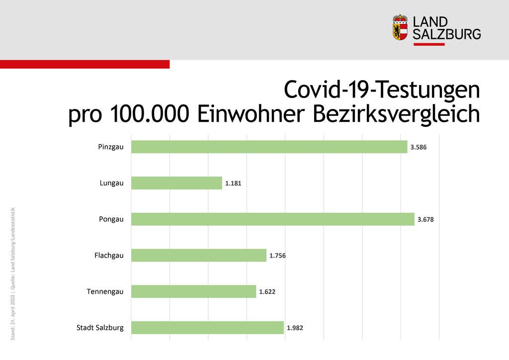 Im Pongau und Pinzgau wurde im Bezirksvergleich am häufigsten getestet.