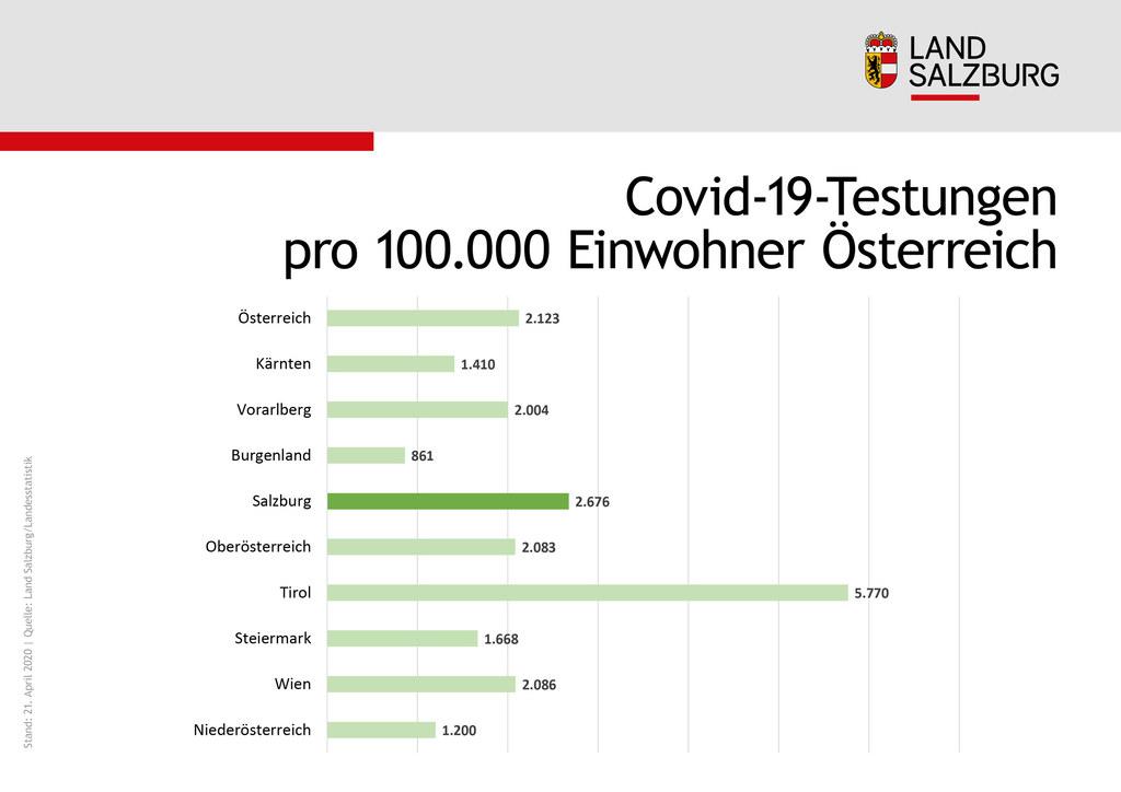 Salzburg liegt bei den Covid-19-Testungen pro 100.000 Einwohner österreichweit am 2. Platz hinter Tirol.