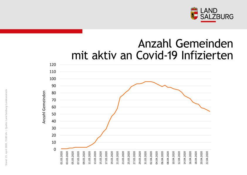 Die Anzahl der Gemeinden mit zumindest einer aktiv infizierten Person nahm zuerst stark zu, sinkt aber seit einigen Wochen deutlich.