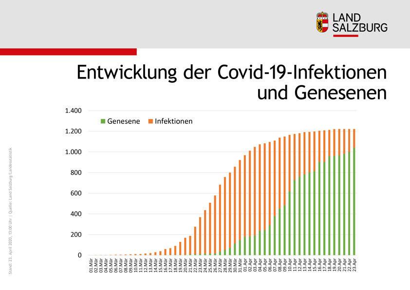 Dass in allen Bezirken die Zahl der Genesenen stark zunimmt und die Zahl der aktiv an Covid-19 erkrankten Personen abnimmt, zeigt auch diese Grafik.