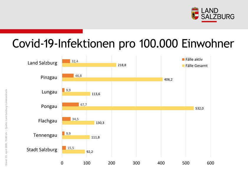 Bei den Infektionen insgesamt und bei den noch aktiv Infizierten - jeweils pro 100.000 Einwohner - liegen der Pongau und der Pinzgau vorne.