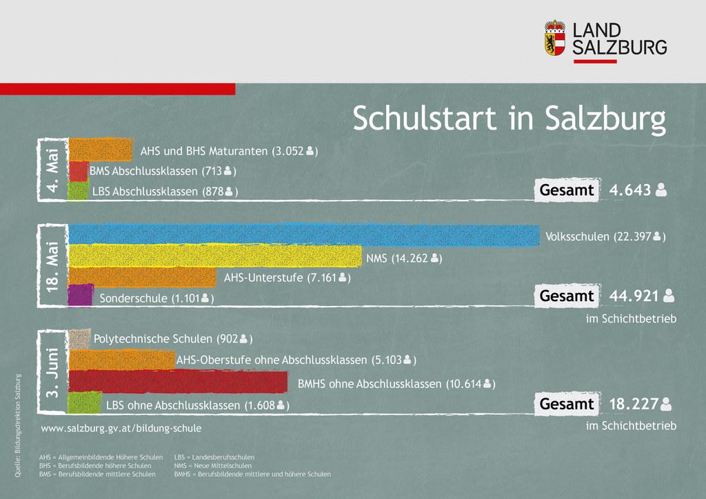 Ab 4. Mai startet wieder der Unterricht an Salzburgs Schulen. Hier eine Übersicht wie viele Schülerinnen und Schüler in Salzburg ab 4. Mai gestaffelt wieder durchstarten.
