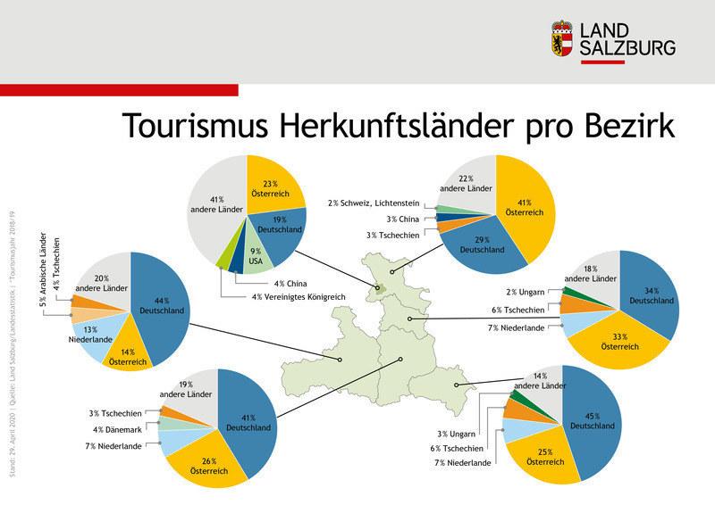 Die Herkunftsländer der Sommertouristen in den Salzburger Bezirken. Der größte Markt ist der Deutsche, dann folgt aber gleich der inländische Gast.