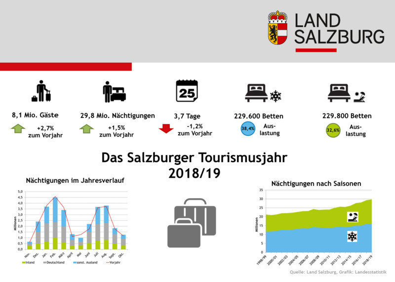 Das Salzburger Tourismusjahr 2018/2019 auf einen Blick und in Zahlen.