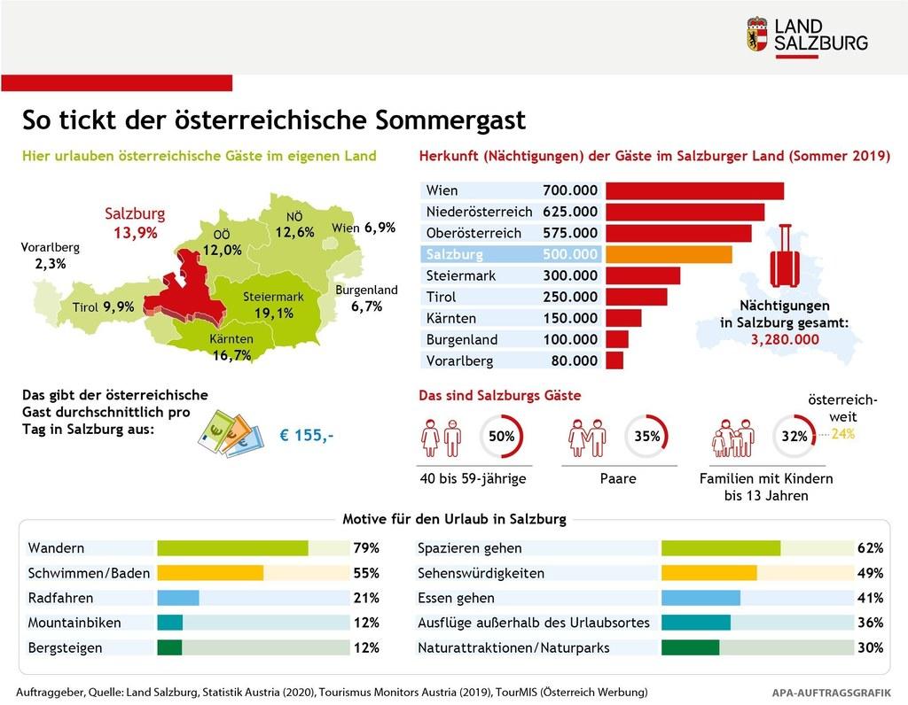 Diese Infografik zeigt auf einen Blick, welche Bundesländer Österreichs beim Sommerurlaub in Salzburg stark vertreten sind. Wandern, Rad fahren sowie Sehenswürdigkeiten inklusive Kultur stehen auf der To-Do-Liste ganz oben.