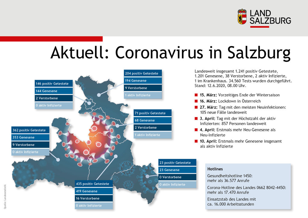 Die aktuelle Corona-Lage in Salzburg, Stand 8 Uhr am 12. Juni 2020. Zwei aktiv Infizierte halten sich im Bundesland auf. Der Landeseinsatzstab beendet aufgrund der guten Lage heute seine Tätigkeit - vorläufig.