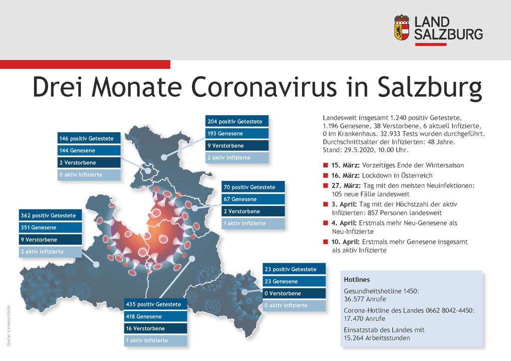 Die aktuelle Situation in Sachen Covid-19 in Salzburg auf einen Blick.