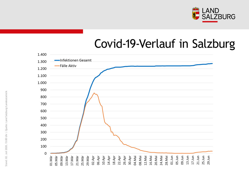Infografik Coronavirus-Verlauf im Land Salzburg