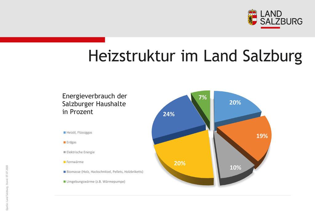Heizstruktur im Land Salzburg Energieverbrauch der Salzburger Haushalte in Prozent