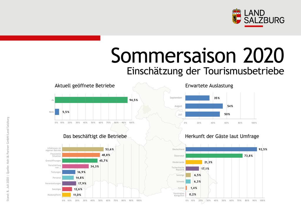 Einsch�tzung der Tourismusbetriebe zur Sommersaison 2020