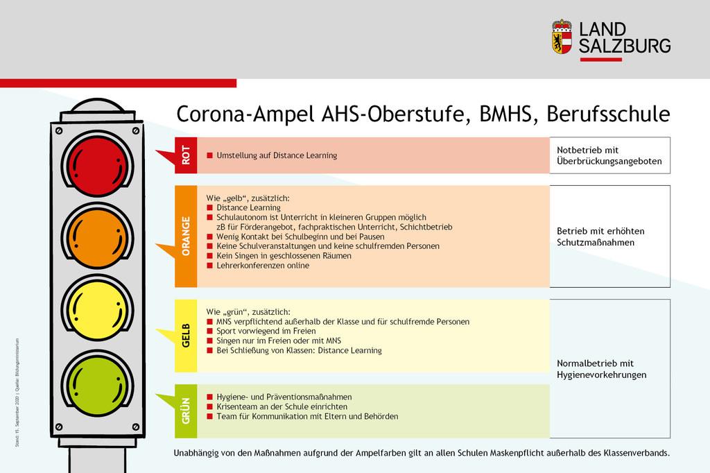 Die Bildungsampel für AHS-Oberstufen, BMHS und Berufsschulen.
