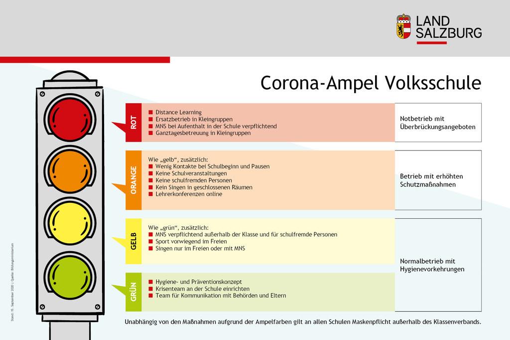 Diese Maßnahmen gelten für Volksschulen je nach Farbe der Bildungsampel.