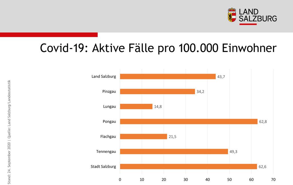 Covid-19 Aktive F�lle pro 100.000 Einwohner