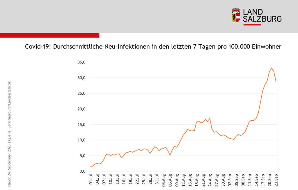 Covid-19 Durchschnittliche Neu-Infektionen in den letzten 7 Tagen pro 100000 Einwohner