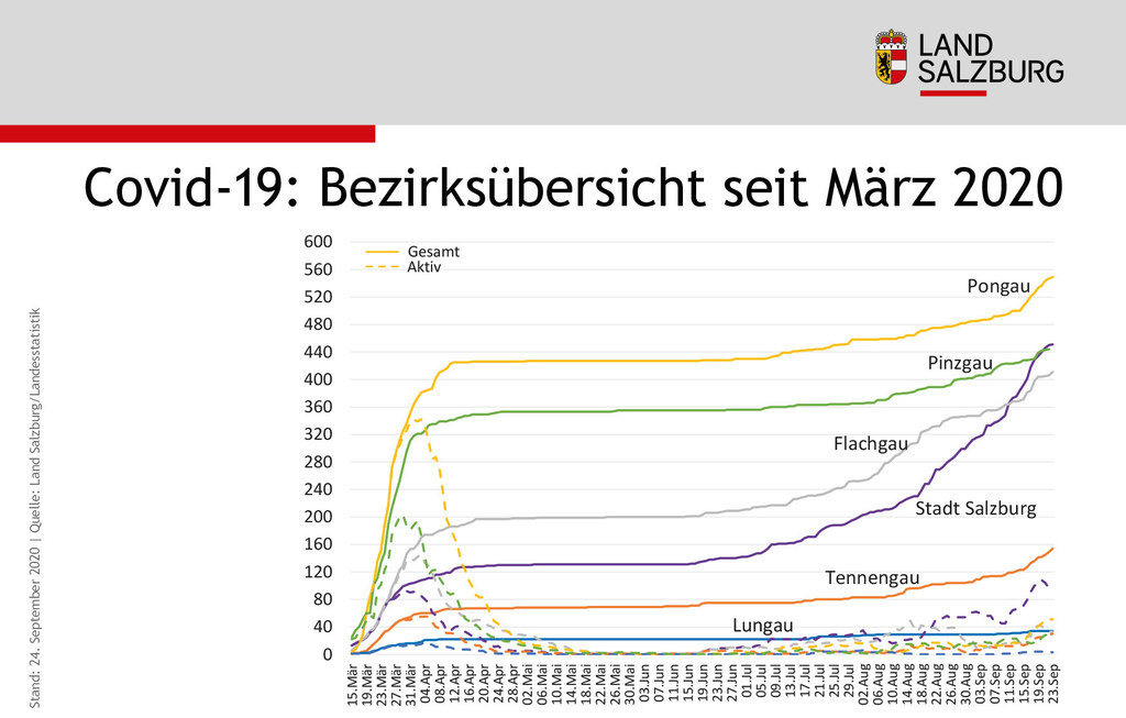 Covid-19 Bezirks�bersicht seit M�rz 2020