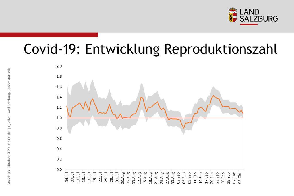 Die Entwicklung der Reproduktionszahl in Salzburg seit 1. Juli. Sie liegt nun knapp über 1, ist also leicht gesunken.