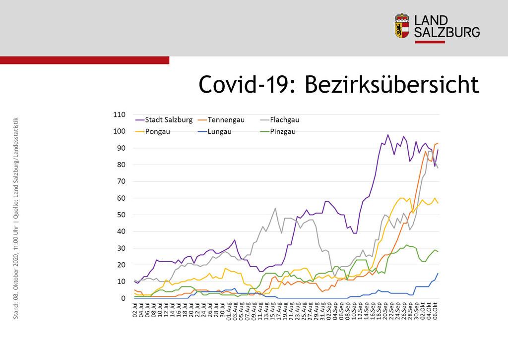 Die Entwicklung der Fallzahlen seit 1. März im Bundesland Salzburg.
