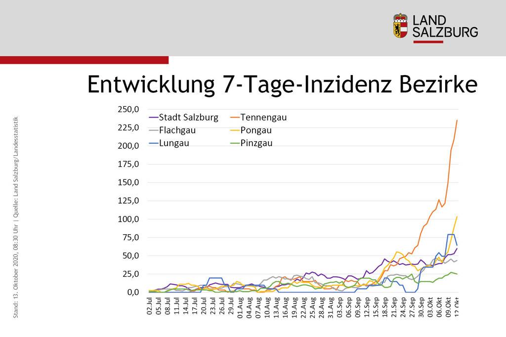 Eine Grafik mit einer deutlichen Sprache. Die 7-Tage-Inzidenz gibt die Neuinfektionen pro 100.000 Einwohner der vergangenen sieben Tage an. Die Entwicklung im Tennengau, aber auch im Pongau ist deutlich zu sehen.
