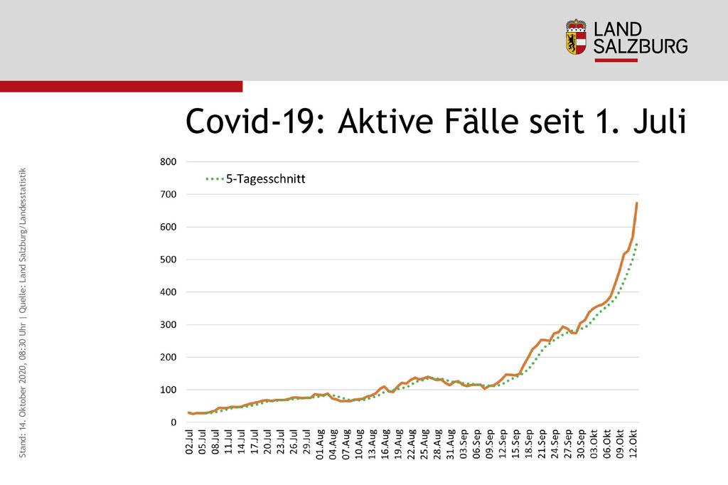 Coronavirus Aktive F�lle seit 1. Juli Stand 14.10.2020