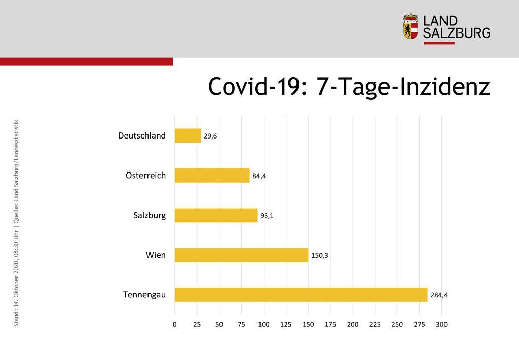 Die aktuelle Corona-Situation im Tennengau in Relation zu Salzburg, Wien, Österreich und auch Deutschland. Die 7-Tage-Inzidenz ermöglicht einen Vergleich zwischen Ländern und Regionen.