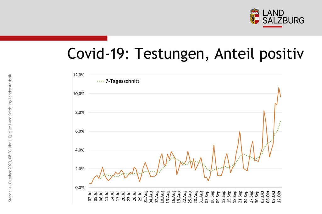 Coronavirus Testungen, Anteil positiv Stand 14.10.2020