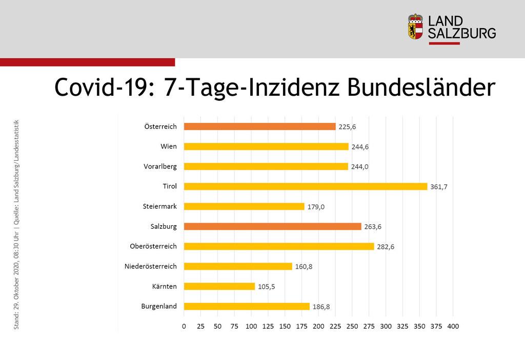 Im Bundesländervergleich liegt Salzburg derzeit hinter Tirol und Oberösterreich an dritter Stelle.