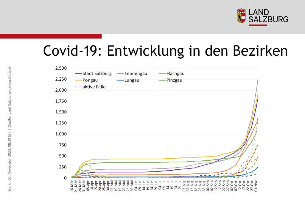 Alle Salzburger Bezirke sind betroffen, in allen steigen die Infektionszahlen. Und auch 116 von 119 Gemeinden haben mindestens einen aktiv infizierten Bewohner.