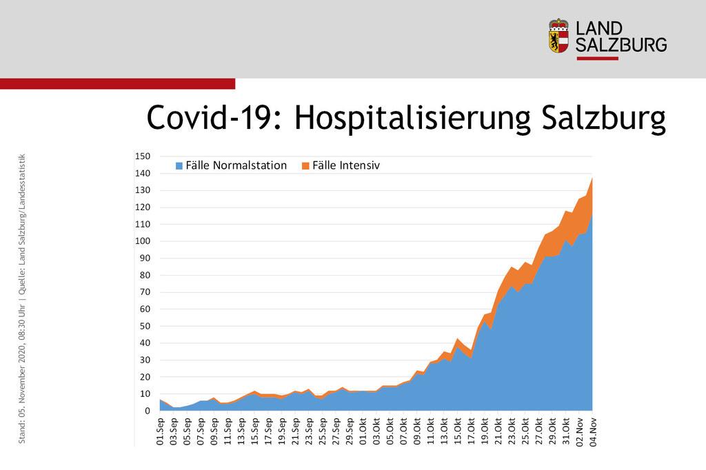 Immer mehr Patienten mit Covid-19 müssen im Spital versorgt werden. Auch der Anteil jener, die intensivmedizinisch versorgt werden müssen, steigt.