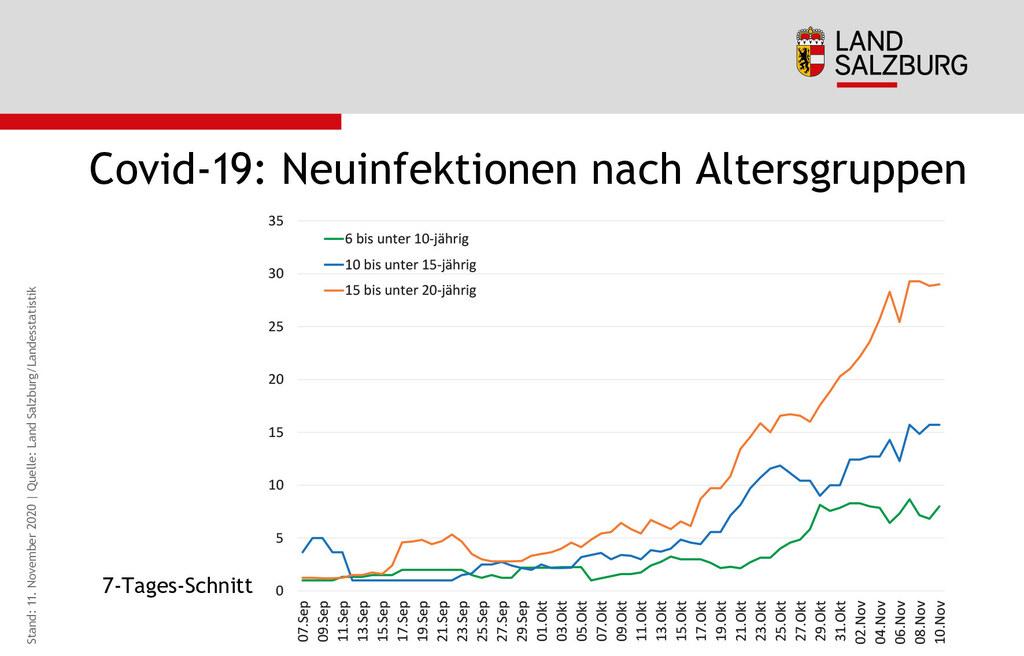 Diese Grafik zeigt die Neuinfektionen pro Tag im 7-Tagesschnitt unterteilt nach Altersgruppe.