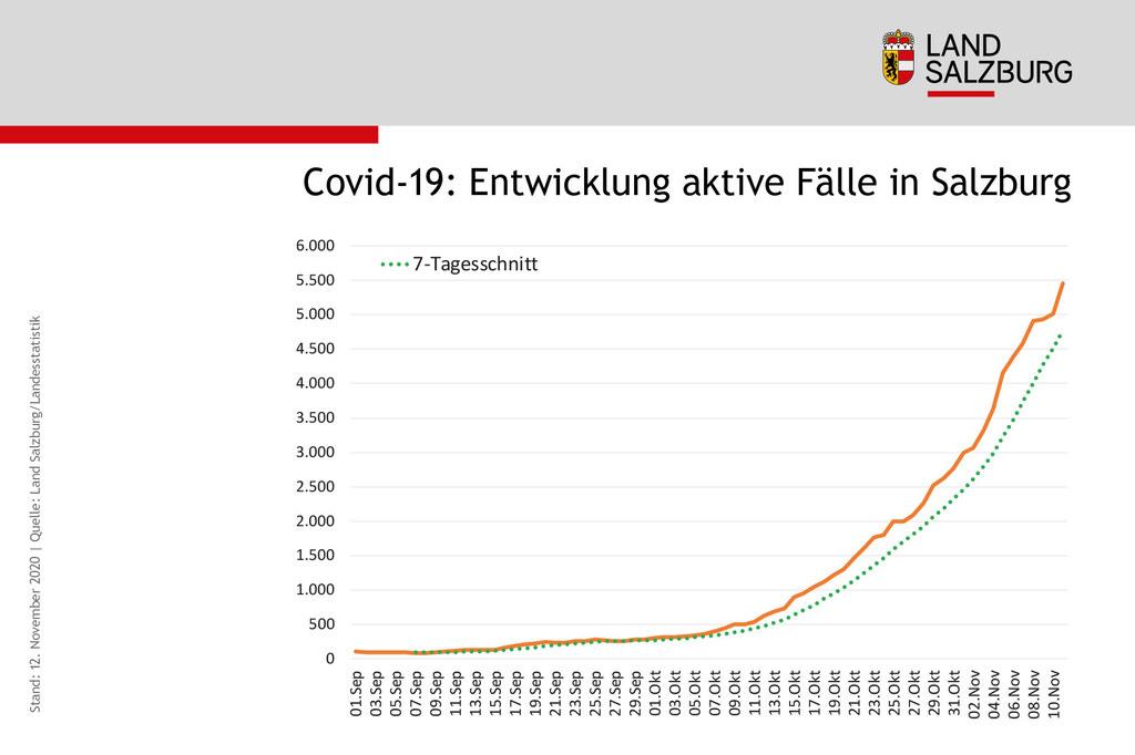 Corona-Virus in Salzburg. Die Entwicklung der aktiven Fälle geht weiter steil nach oben.
