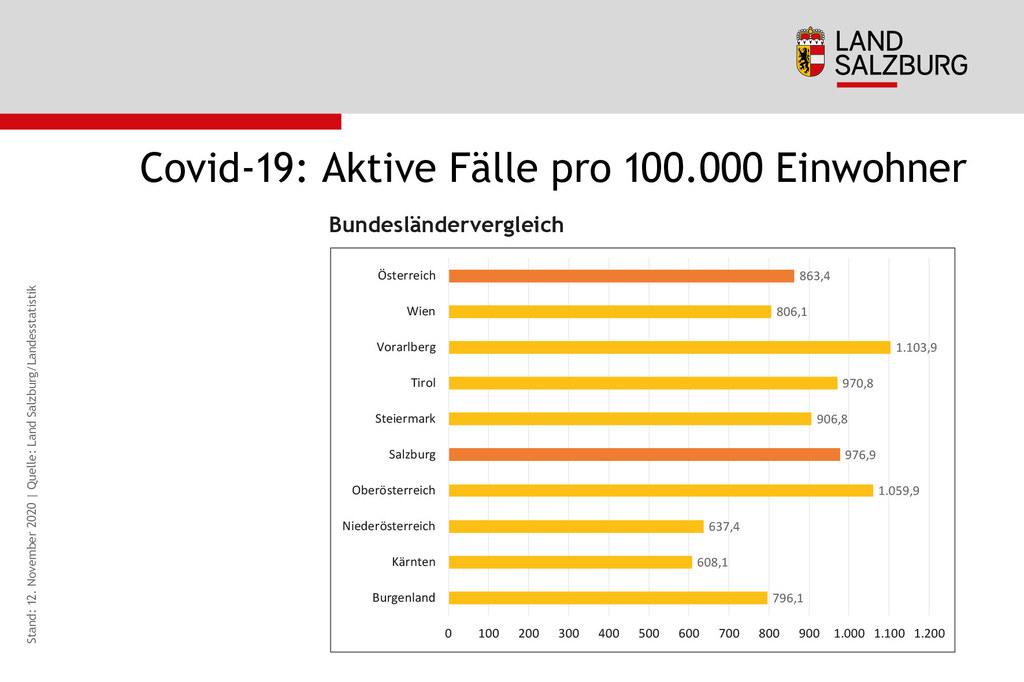 Der Bundesländervergleich. Salzburg liegt bei den aktiven Fällen pro 100.000 Einwohner nach wie vor im Spitzenfeld.